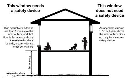 Window Safety Device Requirements